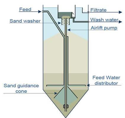 Foto zandfilter voorbeeld