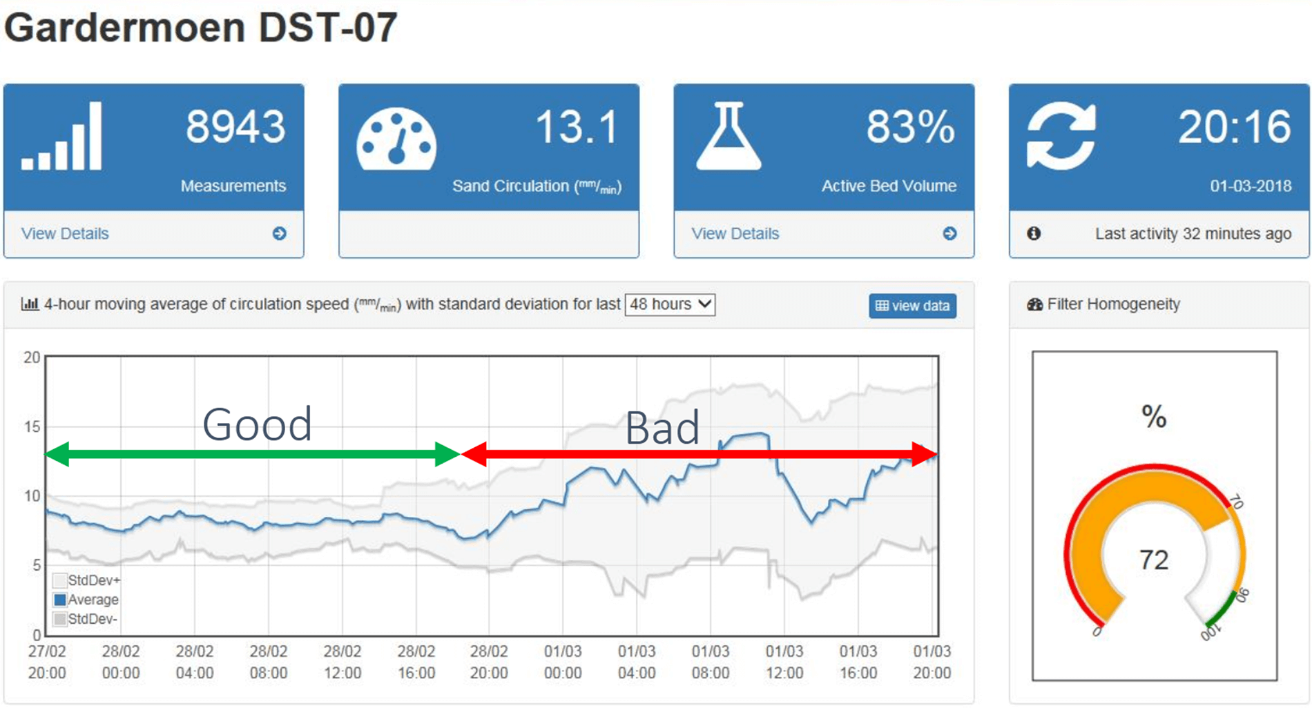 Sand cycle dashboard example