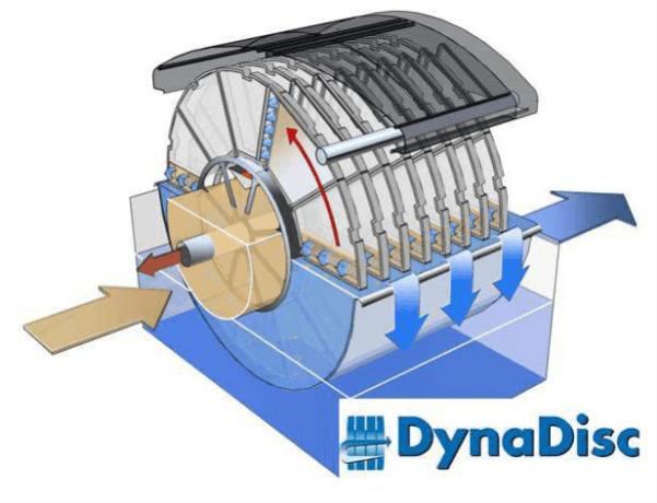 Skizze des Dynadisc-Systems