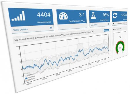 Sand-Cycle Dashboard Wijlre 3D view